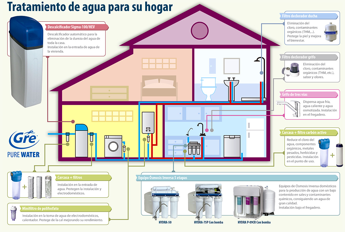Nueva Gama Gre De Productos De Tratamiento Del Agua